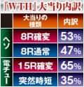 株式会社サンスリー CR無双OROCHI 大当たり内訳