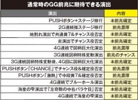 アナザーゴッドポセイドン -海皇の参戦-のGG前兆に期待できる演出の一覧表