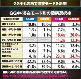アナザーゴッドポセイドン ‐海皇の参戦‐のGG中滞在モード別の図柄選択率