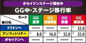 アナザーゴッドポセイドン ‐海皇の参戦‐のGG中ステージ移行率
