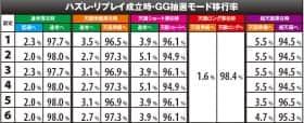 アナザーゴッドポセイドン ‐海皇の参戦‐のGG抽選モード移行率