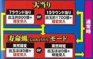サミー株式会社 CR魁!! 男塾MVJ ゲームフロー