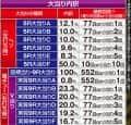 株式会社JFJ P FAIRY TAIL2 大当たり内訳