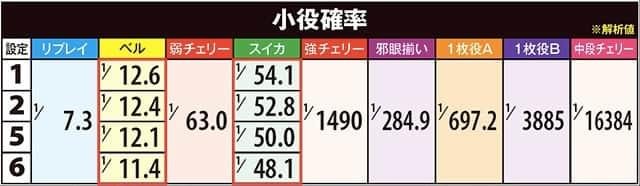 貞子vs伽倻子の設定差のある小役確率