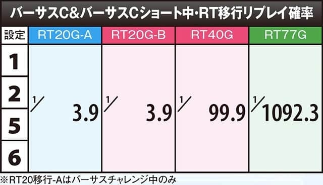 貞子vs伽倻子のバーサスC&バーサスCショート中・RT移行リプレイ確率