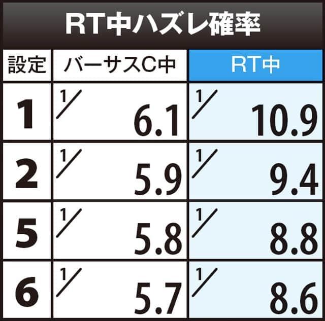 貞子vs伽倻子のRT中ハズレ確率