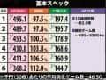 京楽産業株式会社 ぱちスロ仮面ライダーBLACK 機械割