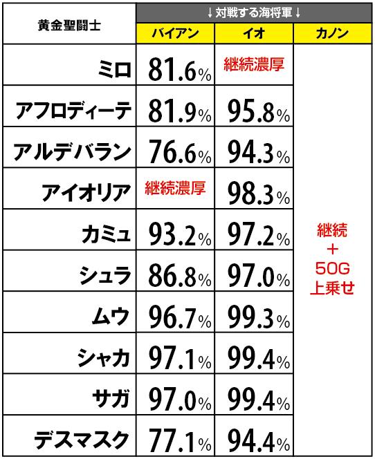 天井 海王 覚醒 スペシャル