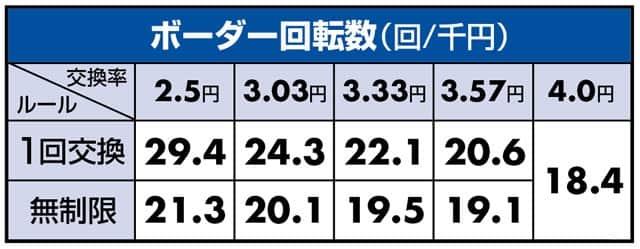 ぱちんこAKB48 3 誇りの丘 Light Version ボーダーライン