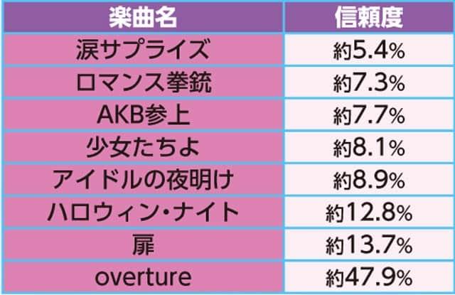 ぱちんこAKB48 3 誇りの丘 Light Version リーチ演出信頼度