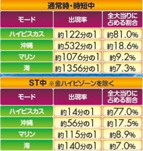 スーパー海物語 IN 沖縄4with アイマリンの一発告知出現率