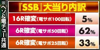 株式会社三洋物産 CRAスーパー海物語 IN 沖縄4with アイマリン 大当り内訳