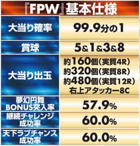 戦国恋姫 FPWの基本仕様の紹介