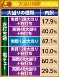 株式会社藤商事 CRA 戦国†恋姫 FPW 大当たり内訳