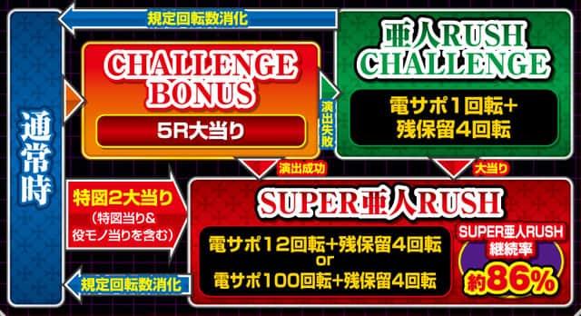 株式会社平和 P亜人~衝戟に備えろ!~199ver. ゲームフロー