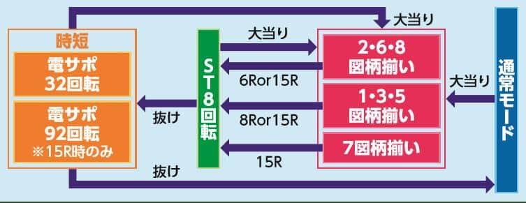 株式会社サンスリー CRA ドラム海物語 99ver. ゲームフロー