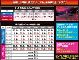 忍魂~暁ノ章~のチャンス目成立時のART当選率