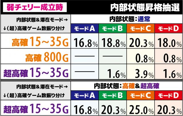 バジリスク絆2(バジ絆2)の弱チェリー成立時の高確移行率