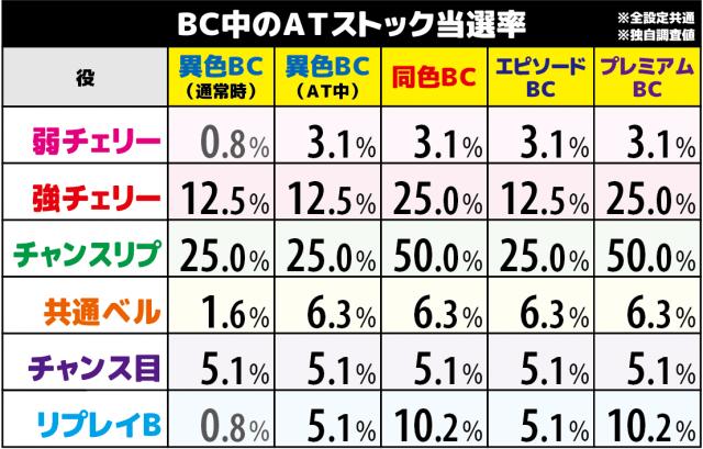 バジリスク絆2(バジ絆2)のBC中のATストック当選率
