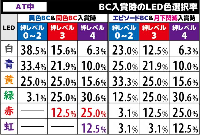 バジリスク絆2(バジ絆2)のLED