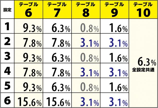バジリスク絆2(バジ絆2)のモードテーブル選択率解析