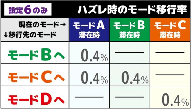 バジリスク絆2(バジ絆2)のハズレでのモード移行抽選