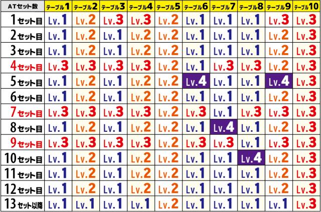 バジリスク絆2(バジ絆2)の絆レベルと絆高確テーブル
