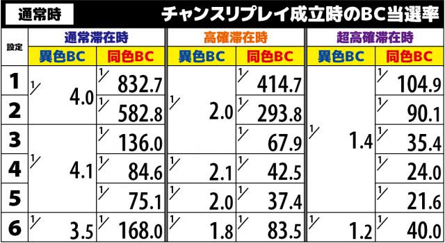 バジリスク絆2(バジ絆2)のチャンスリプレイ(巻物)のBC当選率