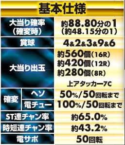 CRAぱちんこ 真田純勇士 ~Victory~ 萌 N3-K の基本仕様の一覧表