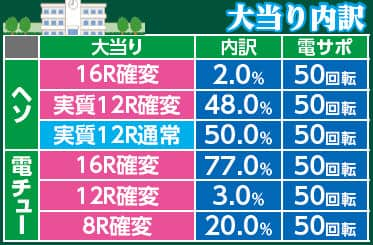 株式会社ニューギン CRAぱちんこ 真田純勇士 ゔぃくとり~ 萌N3-K 大当り内訳