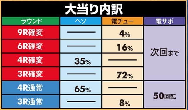 株式会社平和 Pターミネーター2~連撃FULL AUTO VER.~ 大当り内訳
