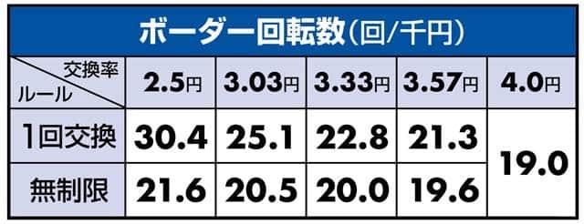 甘デジ Pぱちんこ冬のソナタSWEET W HAPPYバージョンのボーダーライン数値