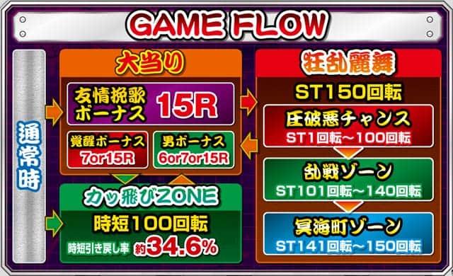 ベルコ株式会社 CR鬼浜 疾風迅雷ver.235 ゲームフロー