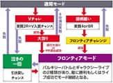 SANKYO CRFEVERマクロスフロンティア2 Light Spec 77Ver. ゲームフロー