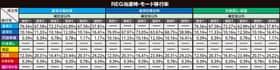 沖ドキ!パラダイスのREG当選時・モード移行率の一覧表