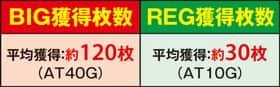 沖ドキ!パラダイスのBIG獲得枚数とREG獲得枚数の紹介
