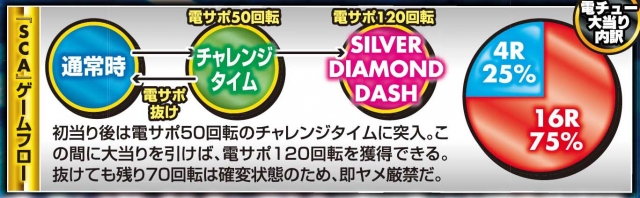 CRシルバーダイヤモンドのゲームフロー