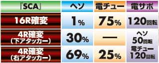 株式会社三洋物産 CRシルバーダイヤモンド -銀の海賊旗- 239バージョン 大当り内訳