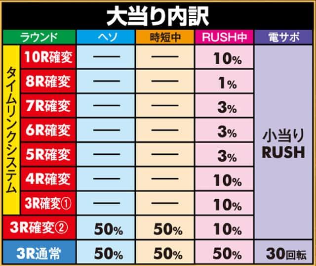 株式会社大都技研 PAガンスリンガー ストラトス 遊撃ver. 大当り内訳