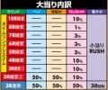 株式会社大都技研 PAガンスリンガー ストラトス 遊撃ver. 大当たり内訳