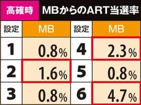 SLOTデッド オア アライブ5のMBからのART当選率の一覧表