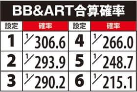 SLOTデッド オア アライブ5のBB&ART合算確率の一覧表