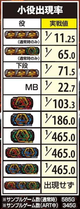 デッドオアアライブ5の小役出現率(確率)の紹介
