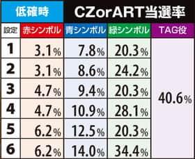 SLOTデッド オア アライブ5CZorART当選率の一覧表