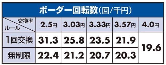 甘デジ 劇場版魔法少女まどか☆マギカキュゥべえバージョンのボーダーライン数値
