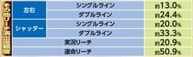 デジハネCRAガオガオキング2のリーチ演出の信頼度の一覧表