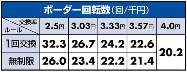 ぱちんこGⅠ優駿倶楽部 ボーダーライン