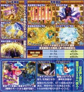 聖闘士星矢 BEYOND THE LIMIT-99ver.の聖闘士TRIAL中の信頼度の紹介