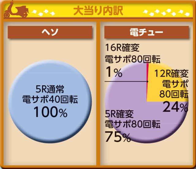 株式会社三洋物産 CRA聖闘士星矢 BEYOND THE LIMIT-99ver. 大当り内訳