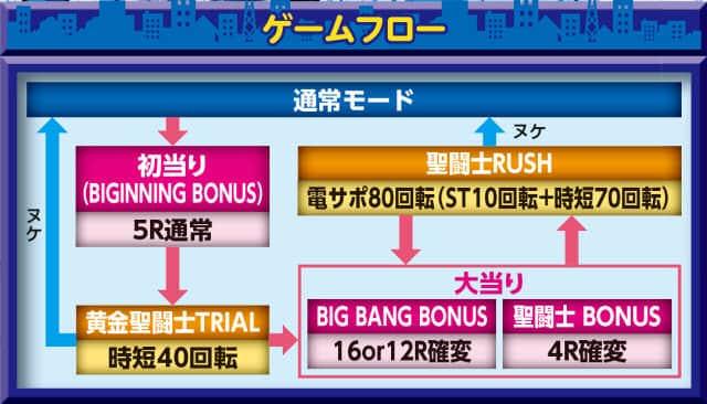 株式会社三洋物産 CRA聖闘士星矢 BEYOND THE LIMIT-99ver. ゲームフロー